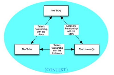 Storytelling triangle